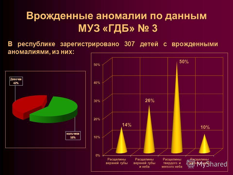 Врожденные аномалии по данным МУЗ «ГДБ» 3 В республике зарегистрировано 307 детей с врожденными аномалиями, из них: