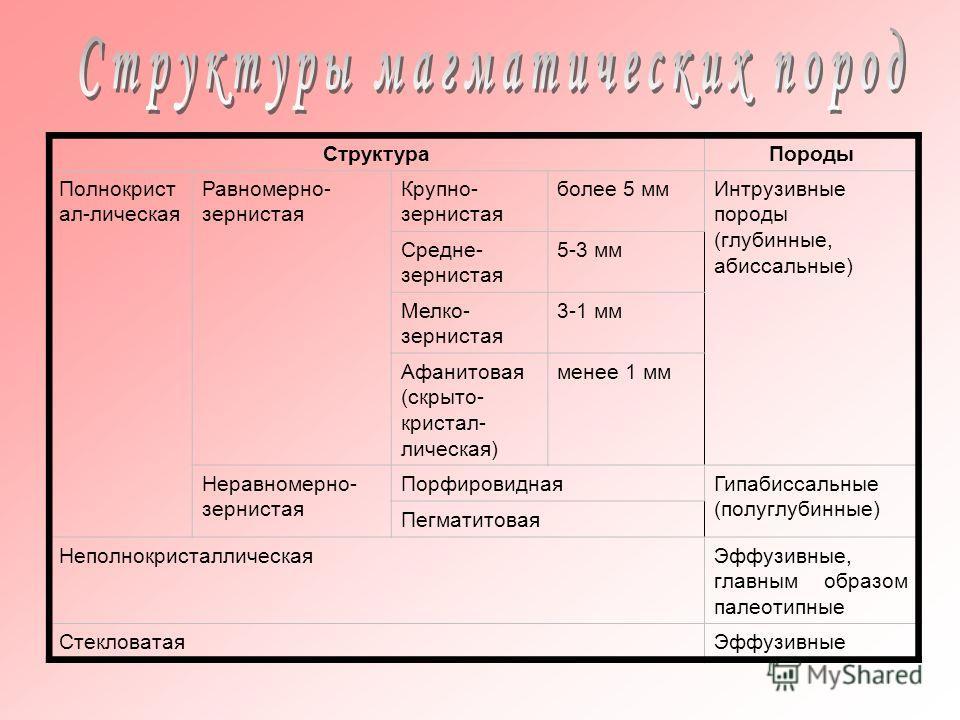 СтруктураПороды Полнокрист ал-лическая Равномерно- зернистая Крупно- зернистая более 5 ммИнтрузивные породы (глубинные, абиссальные) Средне- зернистая 5-3 мм Мелко- зернистая 3-1 мм Афанитовая (скрыто- кристал- лическая) менее 1 мм Неравномерно- зерн