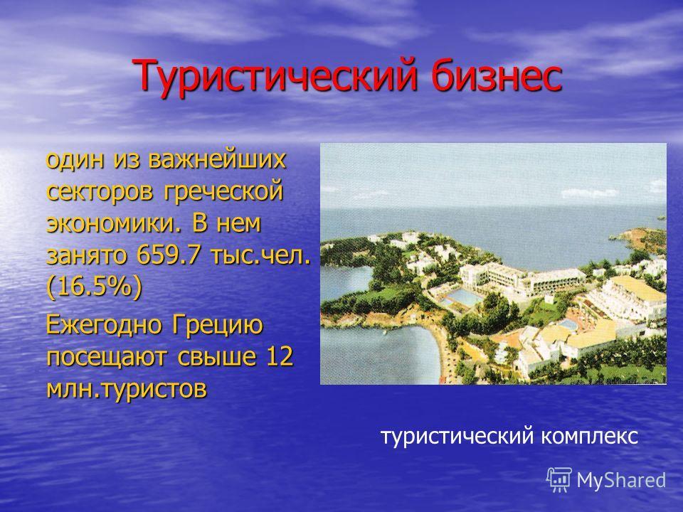 Туристический бизнес Туристический бизнес один из важнейших секторов греческой экономики. В нем занято 659.7 тыс.чел. (16.5%) один из важнейших секторов греческой экономики. В нем занято 659.7 тыс.чел. (16.5%) Ежегодно Грецию посещают свыше 12 млн.ту