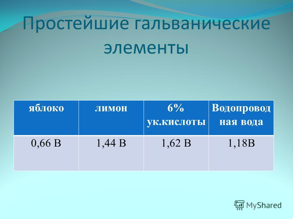 Простейшие гальванические элементы яблоколимон6% ук.кислоты Водопровод ная вода 0,66 В1,44 В1,62 В1,18В