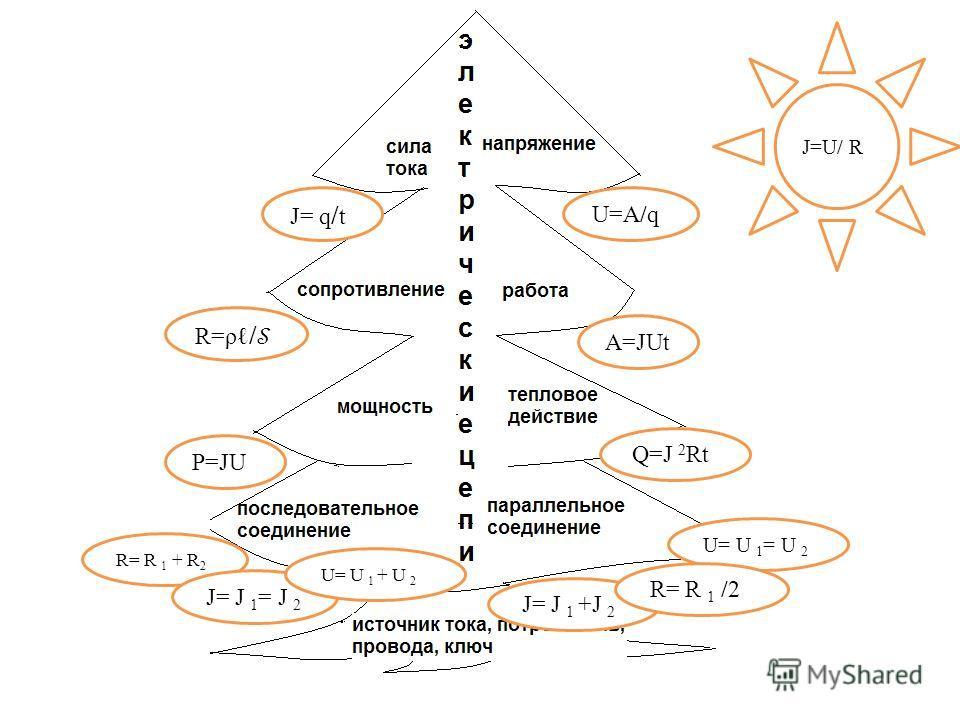 J= q / t U=A/q R=ρ/R=ρ/ A=JUt P=JU Q=J 2 Rt R= R 1 + R 2 J= J 1 = J 2 U= U 1 = U 2 J= J 1 +J 2 J=U/ R U= U 1 + U 2 R= R 1 /2