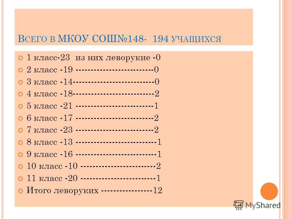 В СЕГО В МКОУ СОШ148- 194 УЧАЩИХСЯ 1 класс-23 из них леворукие -0 2 класс -19 --------------------------0 3 класс -14---------------------------0 4 класс -18---------------------------2 5 класс -21 --------------------------1 6 класс -17 ------------