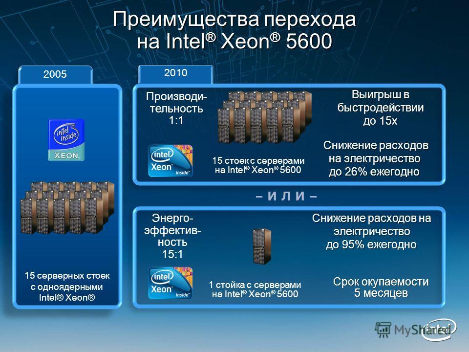 2010 Производи- тельность 1:1 Выигрыш в быстродействии до 15x 15 стоек с серверами на Intel ® Xeon ® 5600 Снижение расходов на электричество до 26% ежегодно Снижение расходов на электричество до 26% ежегодно 2005 15 серверных стоек с одноядерными Int