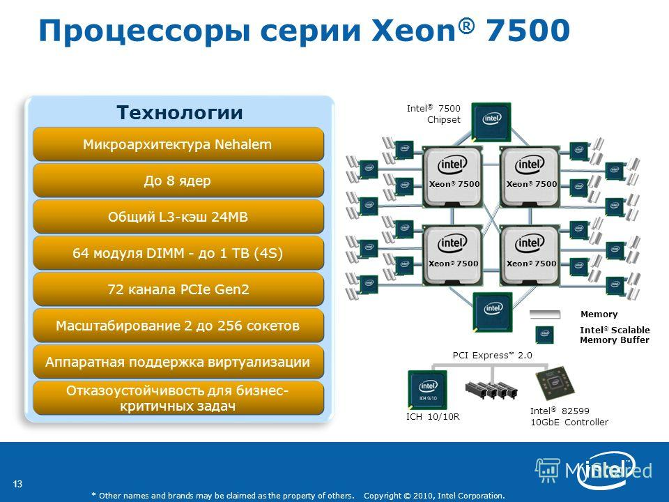 13 * Other names and brands may be claimed as the property of others. Copyright © 2010, Intel Corporation. Технологии Микроархитектура Nehalem 72 канала PCIe Gen2 Процессоры серии Xeon ® 7500 ICH 10/10R Intel ® 82599 10GbE Controller До 8 ядер Общий