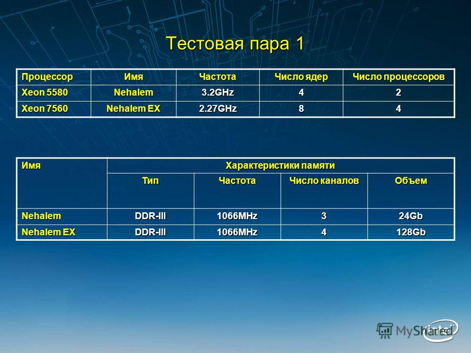 Тестовая пара 1 ПроцессорИмяЧастота Число ядер Число процессоров Xeon 5580 Nehalem3.2GHz42 Xeon 7560 Nehalem EX 2.27GHz84 Имя Характеристики памяти ТипЧастота Число каналов Объем NehalemDDR-III1066MHz324Gb Nehalem EX DDR-III1066MHz4128Gb