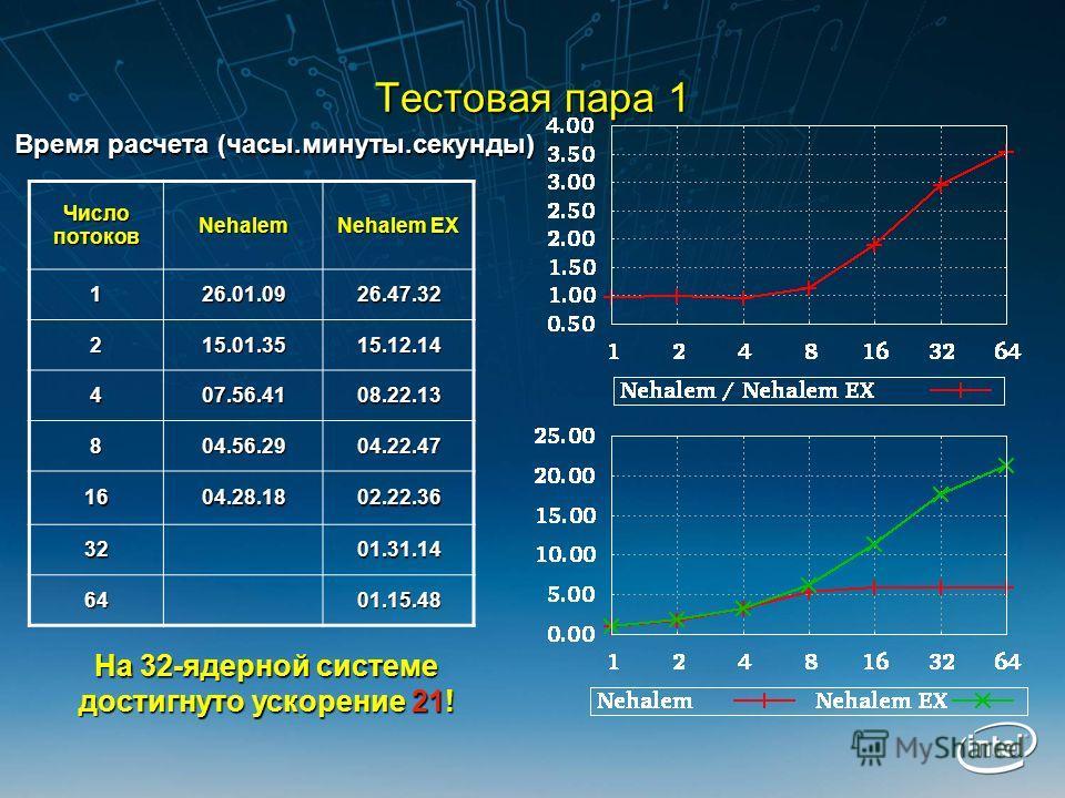 Тестовая пара 1 Число потоков Nehalem Nehalem EX 126.01.0926.47.32 215.01.3515.12.14 407.56.4108.22.13 804.56.2904.22.47 1604.28.1802.22.36 3201.31.14 6401.15.48 Время расчета (часы.минуты.секунды) На 32-ядерной системе достигнуто ускорение 21!