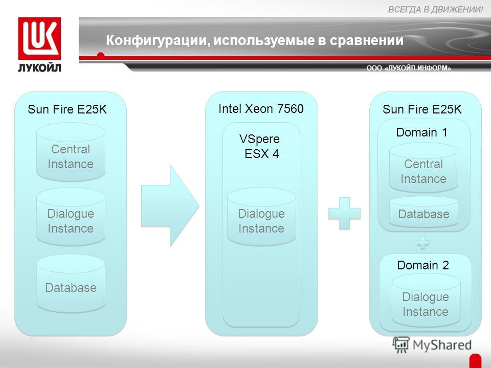 Конфигурации, используемые в сравнении ООО «ЛУКОЙЛ-ИНФОРМ» Central Instance Database Dialogue Instance Sun Fire E25K Dialogue Instance Intel Xeon 7560 Central Instance Database Dialogue Instance Sun Fire E25K Domain 1 Domain 2 VSpere ESX 4
