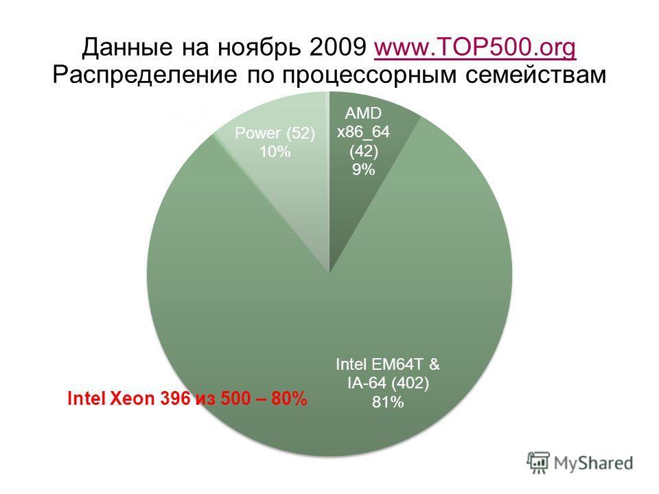 Данные на ноябрь 2009 www.TOP500.org Распределение по процессорным семействамwww.TOP500.org Intel Xeon 396 из 500 – 80%