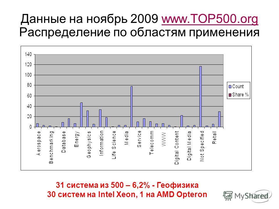 Данные на ноябрь 2009 www.TOP500.org Распределение по областям примененияwww.TOP500.org 31 система из 500 – 6,2% - Геофизика 30 систем на Intel Xeon, 1 на AMD Opteron