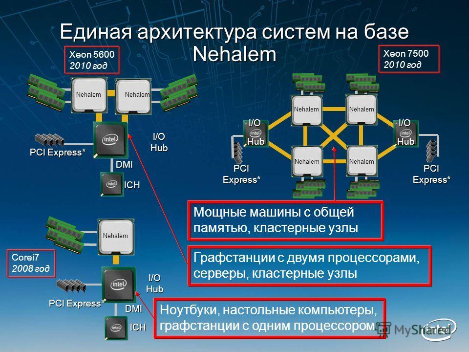 PCI Express* I/OHub ICH DMI DMI Nehalem PCIExpress*PCIExpress* Единая архитектура систем на базе Nehalem Nehalem I/OHub I/OHub I/OHub DMI DMI PCI Express* ICH Ноутбуки, настольные компьютеры, графстанции с одним процессором Мощные машины с общей памя