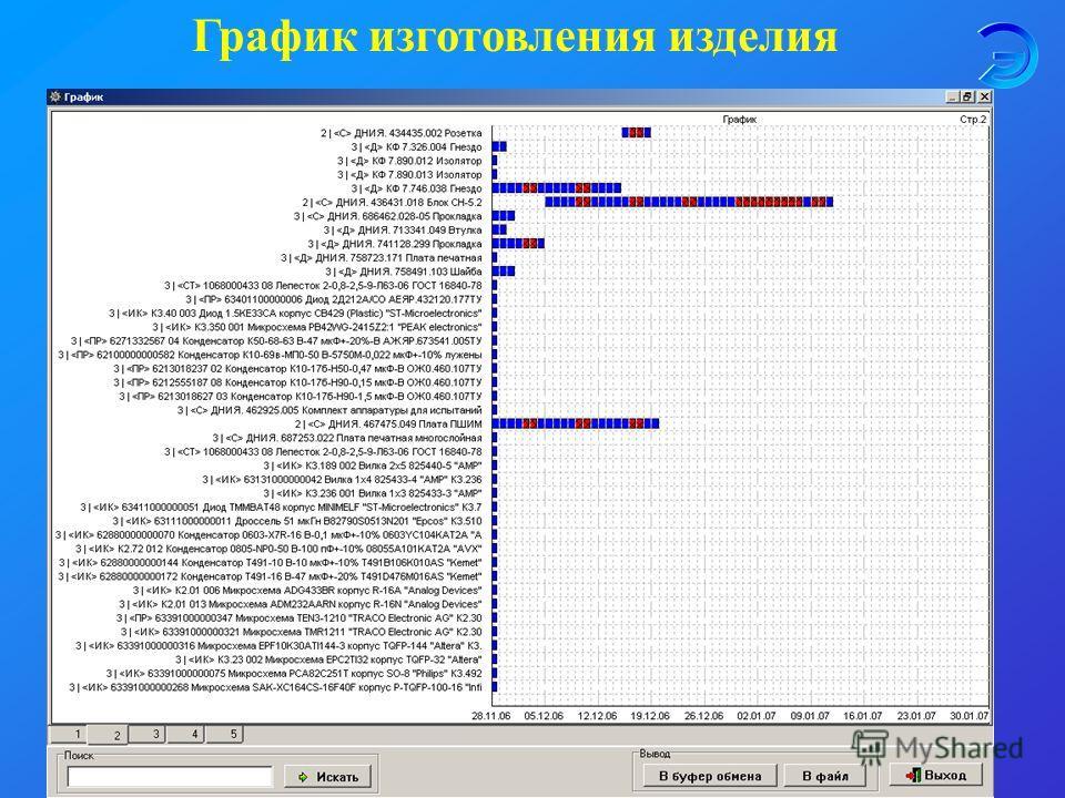 График изготовления изделия