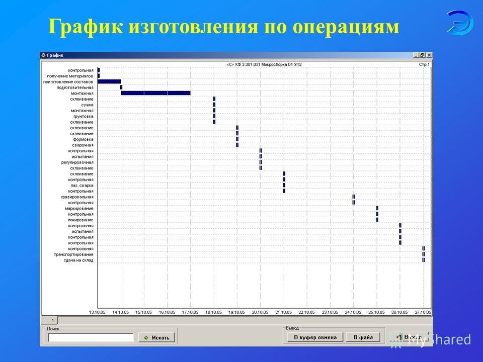 График изготовления по операциям
