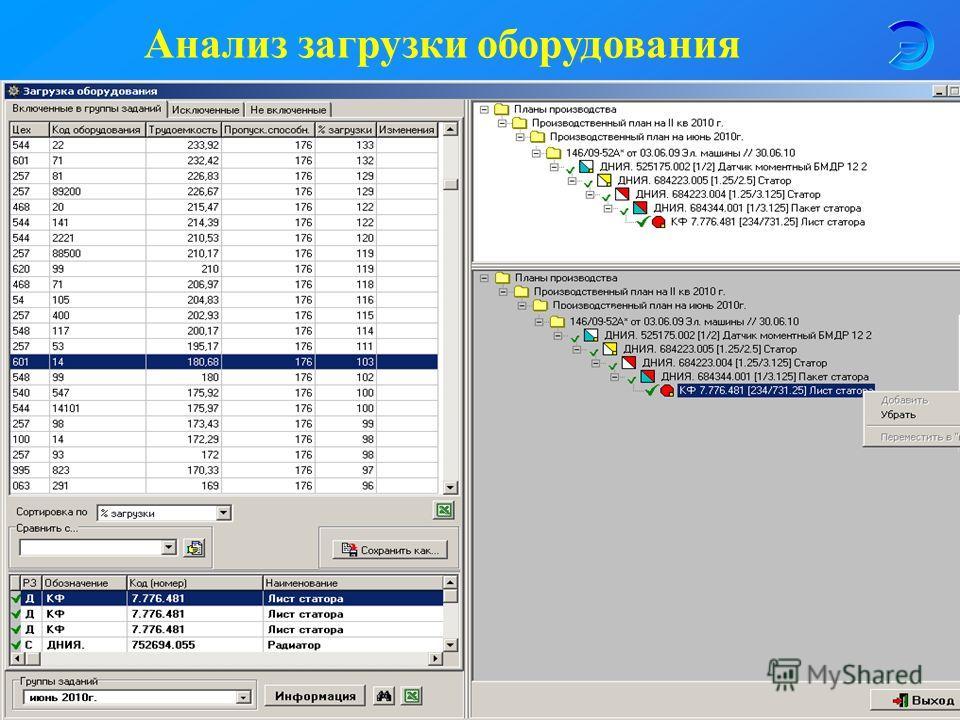 Анализ загрузки оборудования