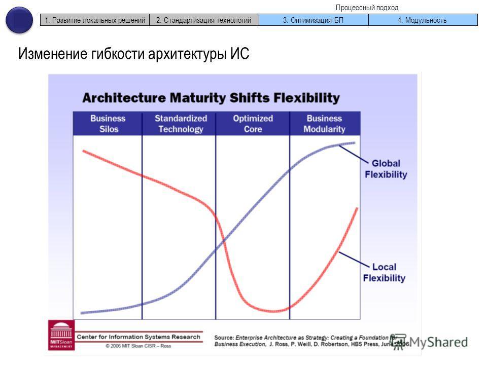 1. Развитие локальных решений2. Стандартизация технологий3. Оптимизация БП4. Модульность Процессный подход Изменение гибкости архитектуры ИС
