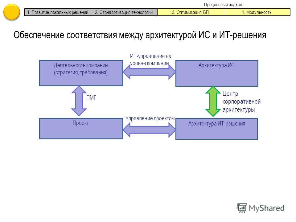 Деятельность компании (стратегия, требования) Архитектура ИС 1. Развитие локальных решений2. Стандартизация технологий3. Оптимизация БП4. Модульность Процессный подход Проект Архитектура ИТ-решения ИТ-управление на уровне компании Управление проектом