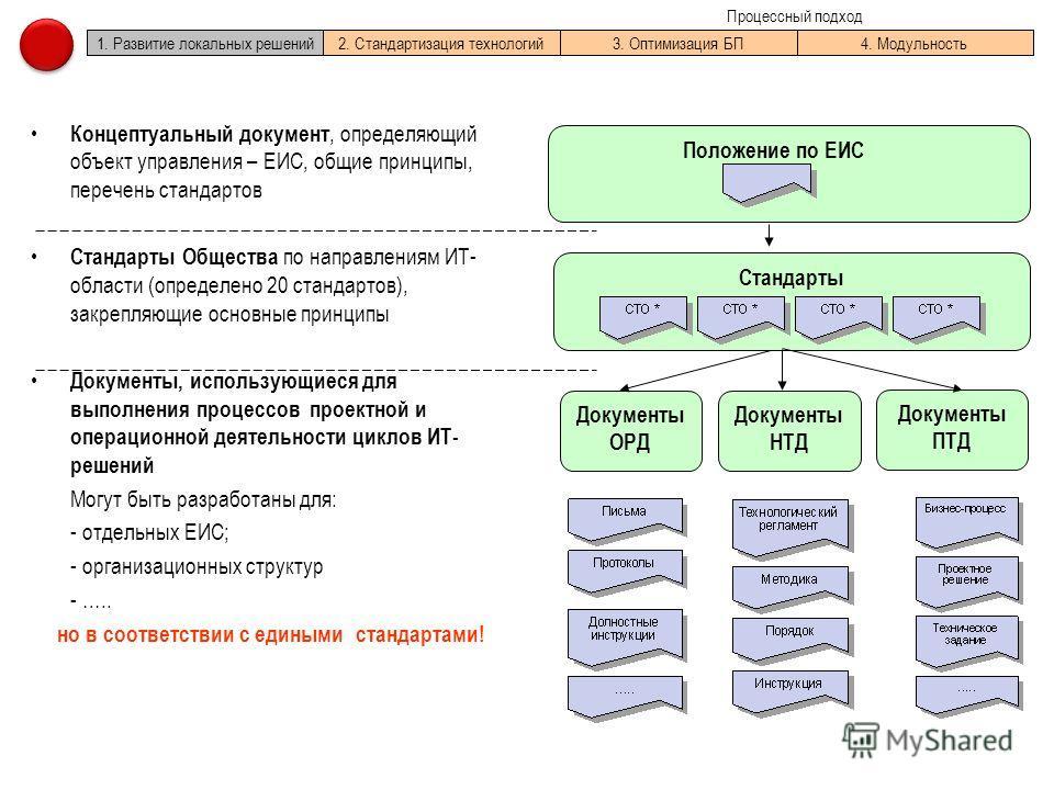 1. Развитие локальных решений2. Стандартизация технологий3. Оптимизация БП4. Модульность Процессный подход Концептуальный документ, определяющий объект управления – ЕИС, общие принципы, перечень стандартов Стандарты Общества по направлениям ИТ- облас