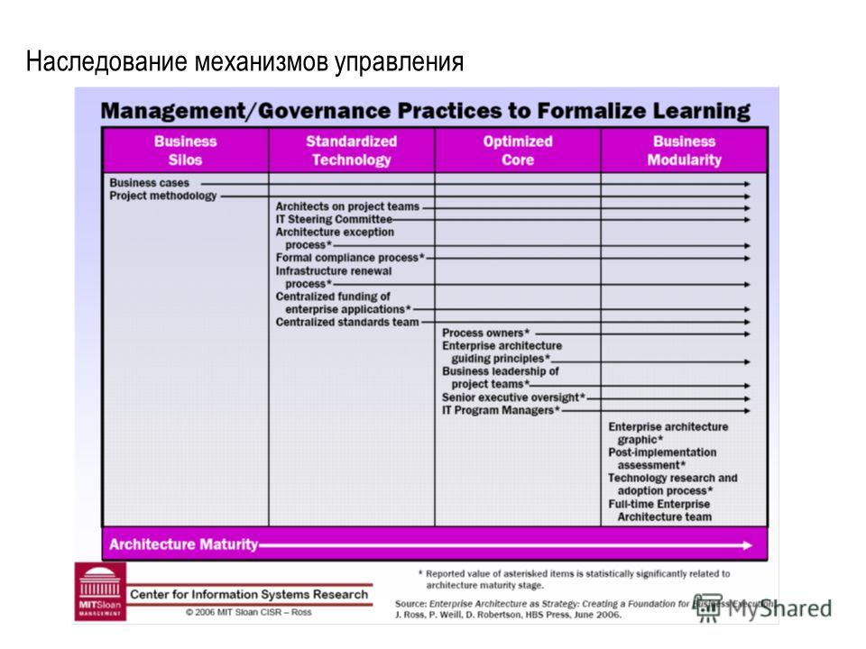 Наследование механизмов управления
