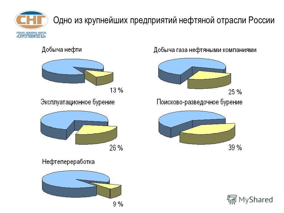 Одно из крупнейших предприятий нефтяной отрасли России