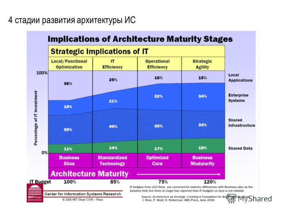 4 стадии развития архитектуры ИС