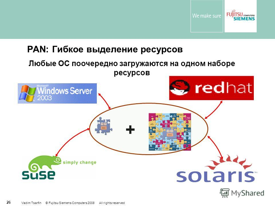 Vadim Tsarfin © Fujitsu Siemens Computers 2008 All rights reserved 26 PAN: Гибкое выделение ресурсов Любые ОС поочередно загружаются на одном наборе ресурсов +