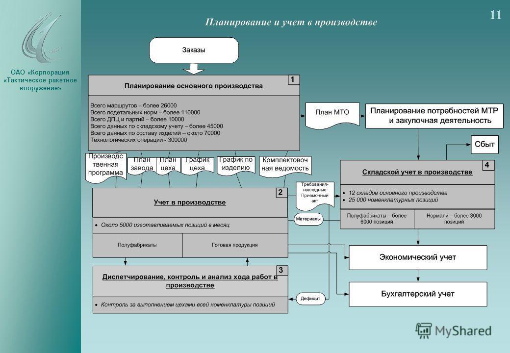 ОАО «Корпорация «Тактическое ракетное вооружение» 11