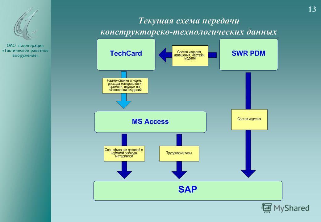 ОАО «Корпорация «Тактическое ракетное вооружение» 13