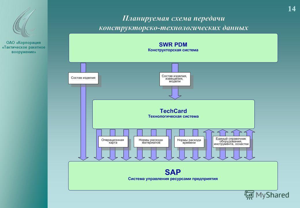 ОАО «Корпорация «Тактическое ракетное вооружение» 14