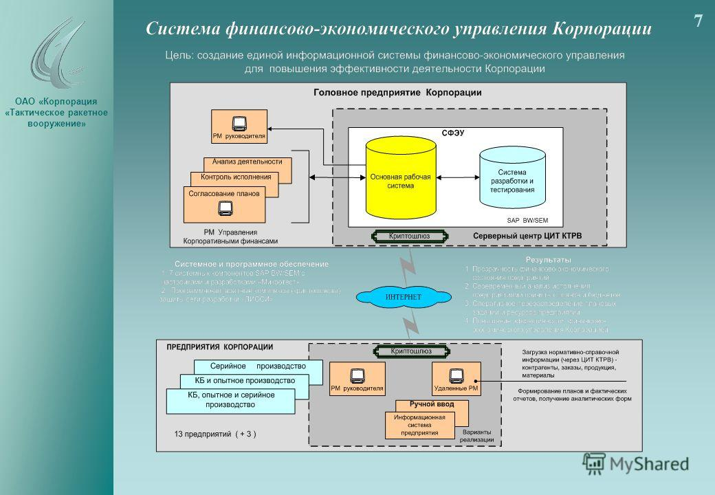 ОАО «Корпорация «Тактическое ракетное вооружение» 7