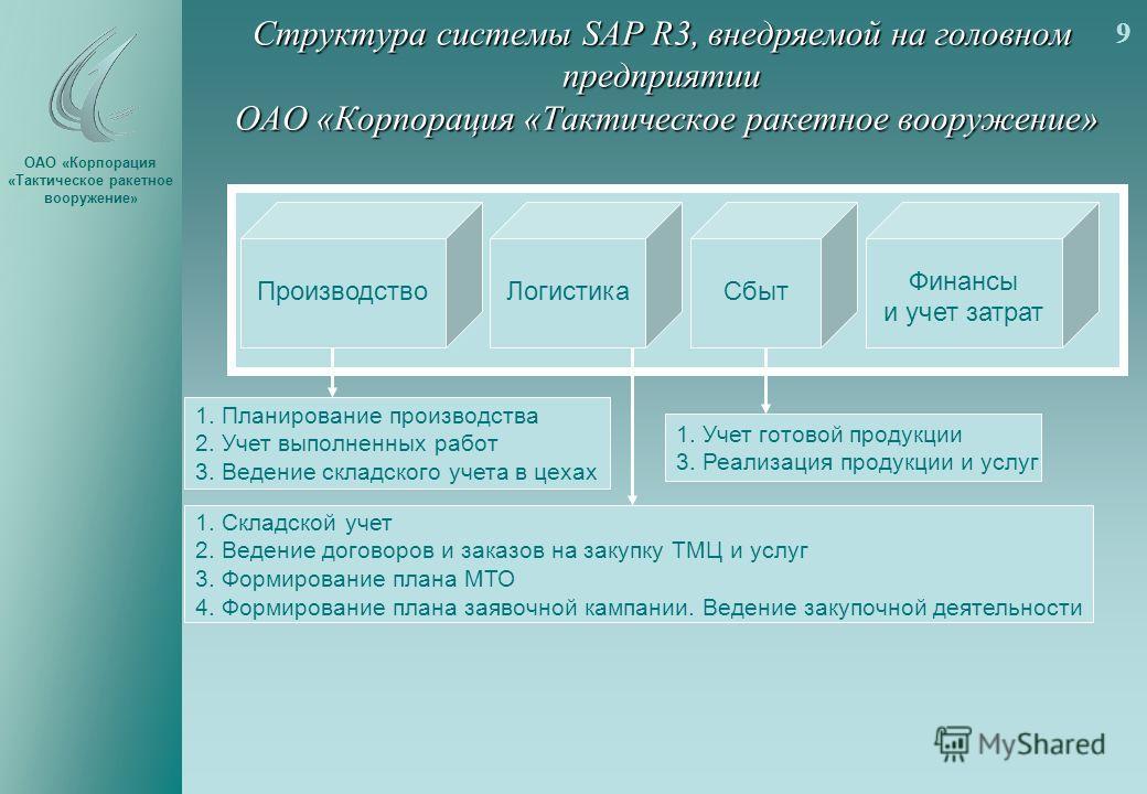 Структура системы SAP R3, внедряемой на головном предприятии ОАО «Корпорация «Тактическое ракетное вооружение» 9 ПроизводствоЛогистика Финансы и учет затрат Сбыт 1. Планирование производства 2. Учет выполненных работ 3. Ведение складского учета в цех