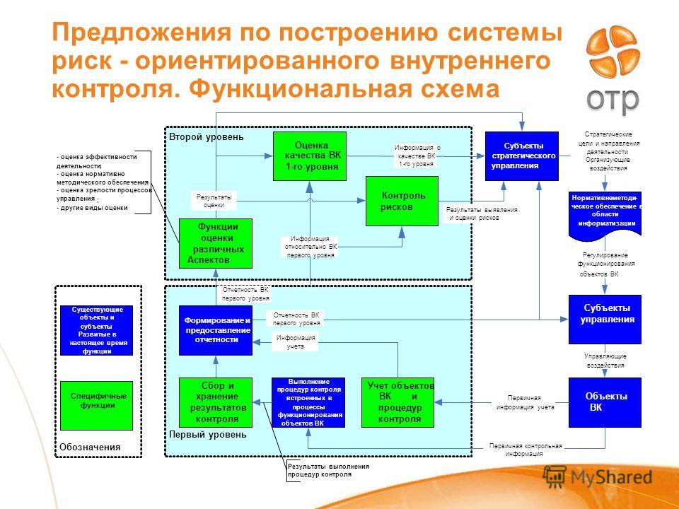Предложения по построению системы риск - ориентированного внутреннего контроля. Функциональная схема