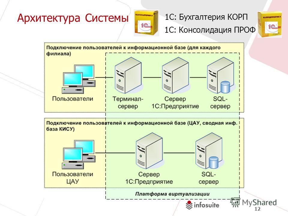 12 Архитектура Системы 1С: Бухгалтерия КОРП 1С: Консолидация ПРОФ