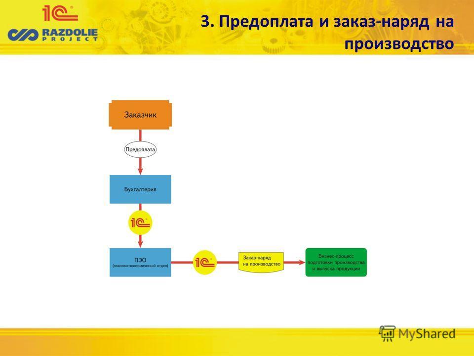 3. Предоплата и заказ-наряд на производство