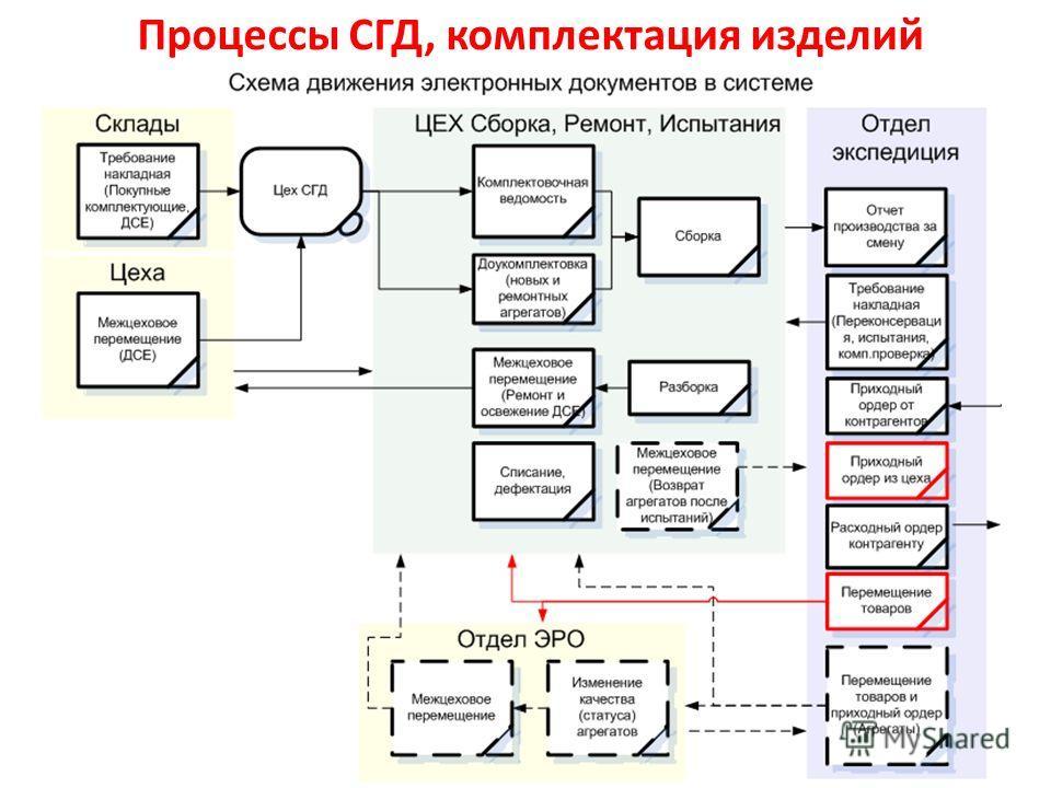 Процессы СГД, комплектация изделий