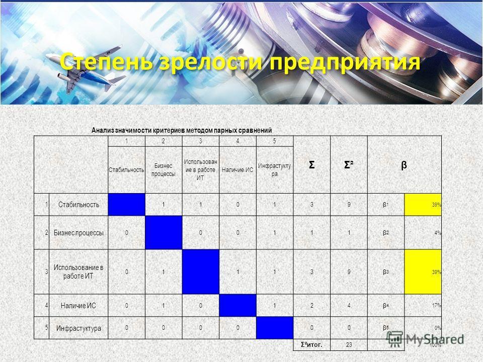 Анализ значимости критериев методом парных сравнений 12345 ΣΣ²Σ²β Стабильность Бизнес процессы Использован ие в работе ИТ Наличие ИС Инфрастукту ра 1 Стабильность 110139 β1β1 39% 2 Бизнес процессы 0 00111 β2β2 4% 3 Использование в работе ИТ 01 1139 β