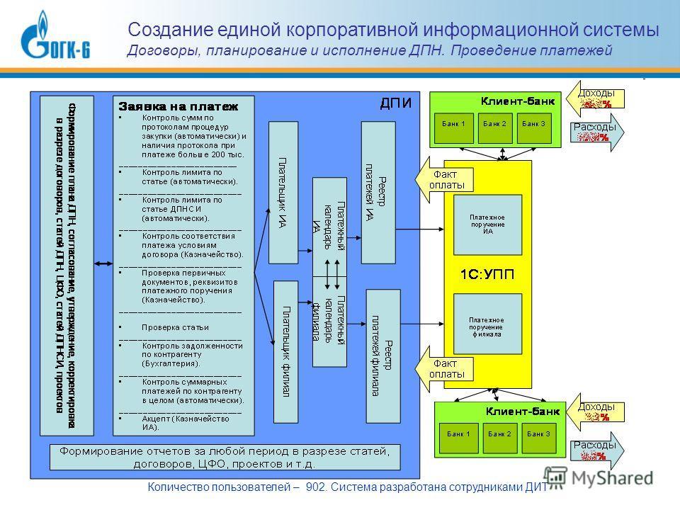 Создание единой корпоративной информационной системы Договоры, планирование и исполнение ДПН. Проведение платежей Количество пользователей – 902. Система разработана сотрудниками ДИТ