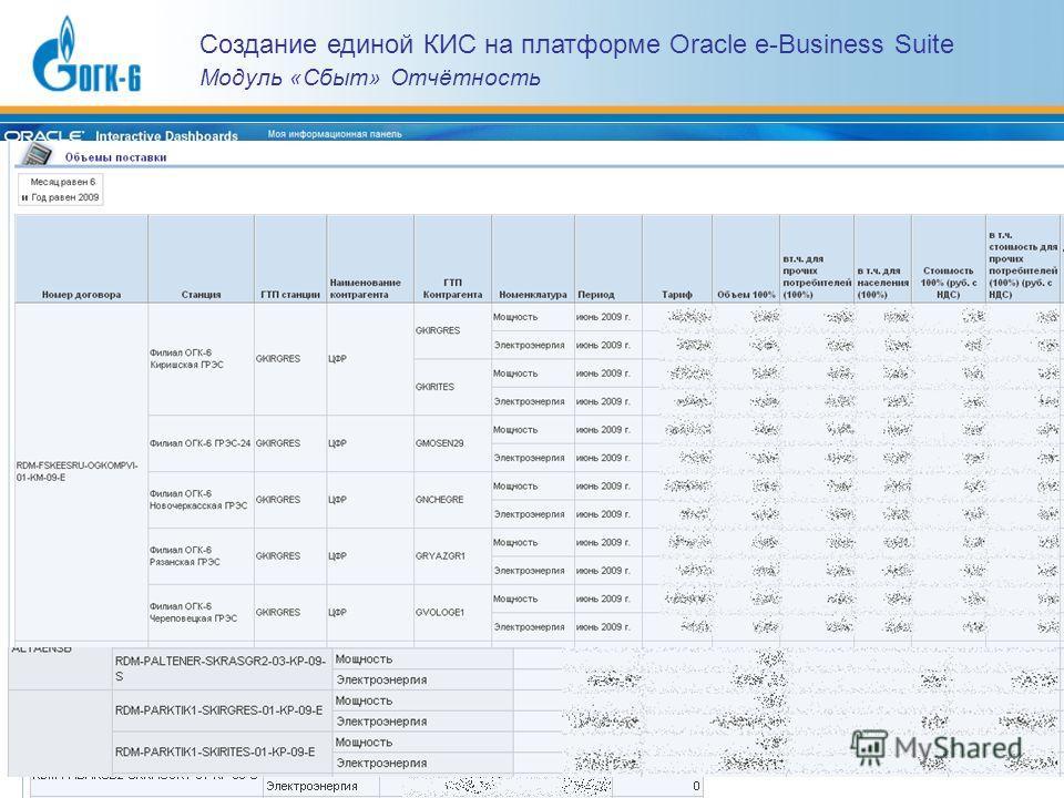 Создание единой КИС на платформе Oracle e-Business Suite Модуль «Сбыт» Отчётность
