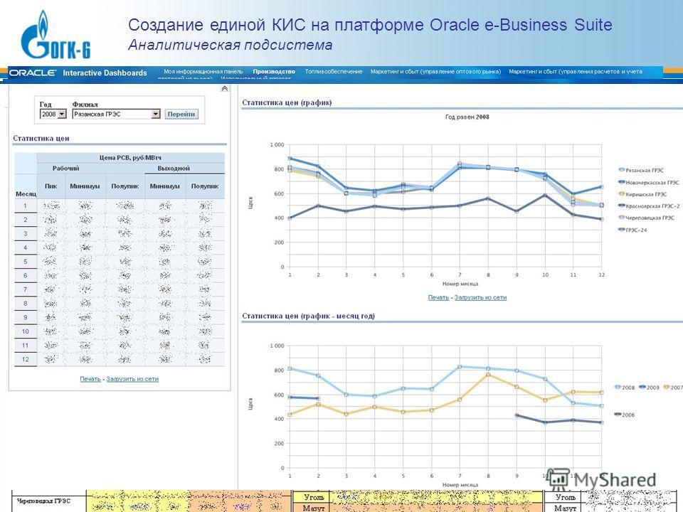 Создание единой КИС на платформе Oracle e-Business Suite Аналитическая подсистема
