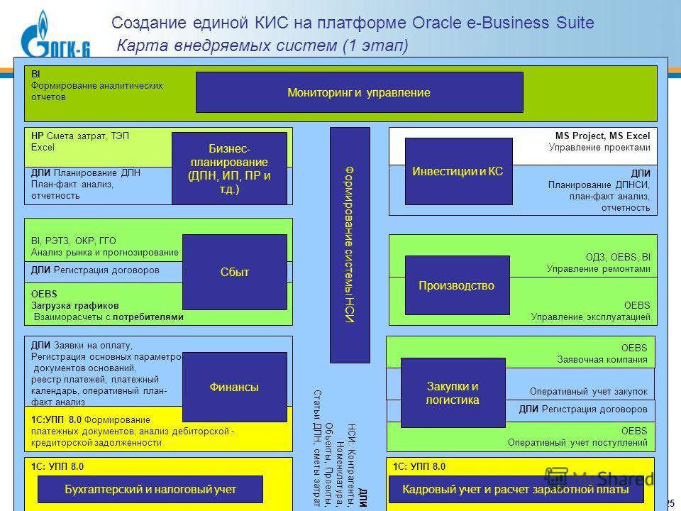 Создание единой КИС на платформе Oracle e-Business Suite Карта внедряемых систем (1 этап) 25 ДПИ НСИ: Контрагенты, Номенклатура, Объекты, Проекты, Статьи ДПН, сметы затрат ДПИ Регистрация договоров MS Project, MS Excel Управление проектами OEBS Управ