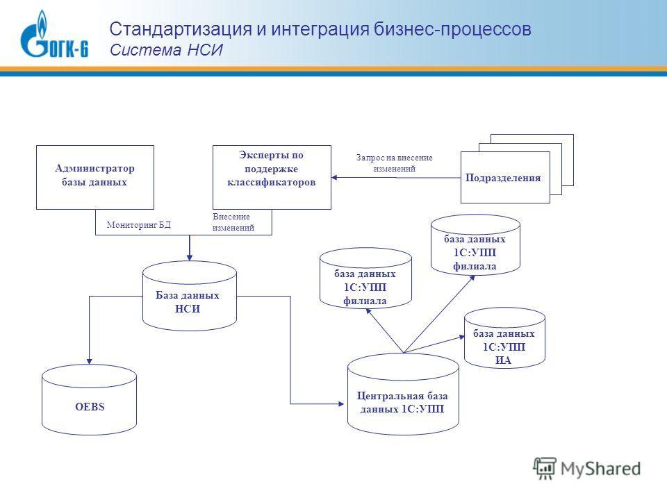 База данных НСИ OEBS Администратор базы данных Мониторинг БД Эксперты по поддержке классификаторов Внесение изменений Подразделения Запрос на внесение изменений Центральная база данных 1С:УПП база данных 1С:УПП филиала база данных 1С:УПП ИА база данн