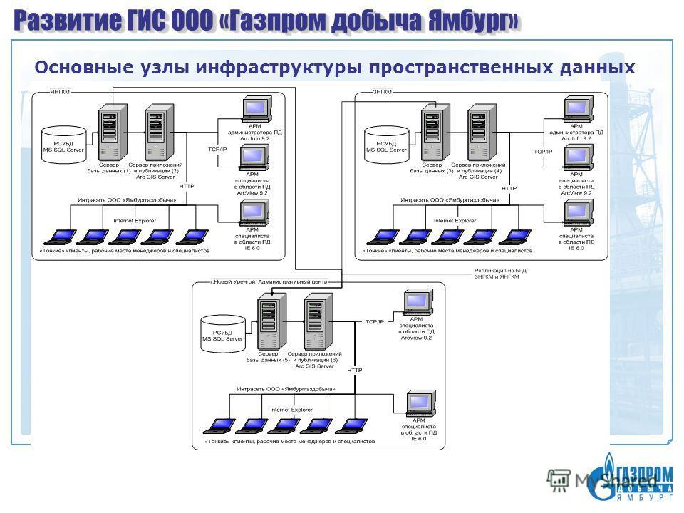 Развитие ГИС ООО «Газпром добыча Ямбург» Основные узлы инфраструктуры пространственных данных