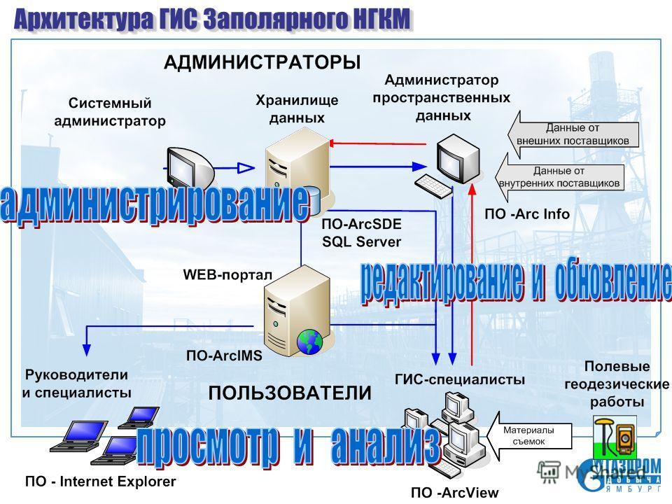 Архитектура ГИС Заполярного НГКМ
