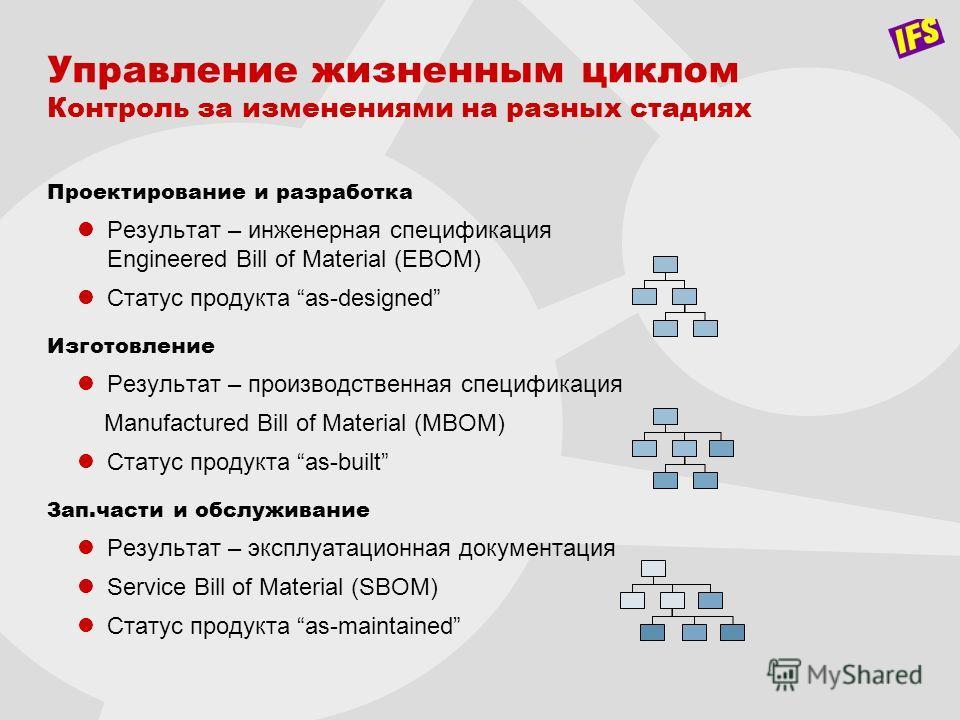 Управление жизненным циклом Контроль за изменениями на разных стадиях Проектирование и разработка Результат – инженерная спецификация Engineered Bill of Material (EBOM) Статус продукта as-designed Изготовление Результат – производственная спецификаци
