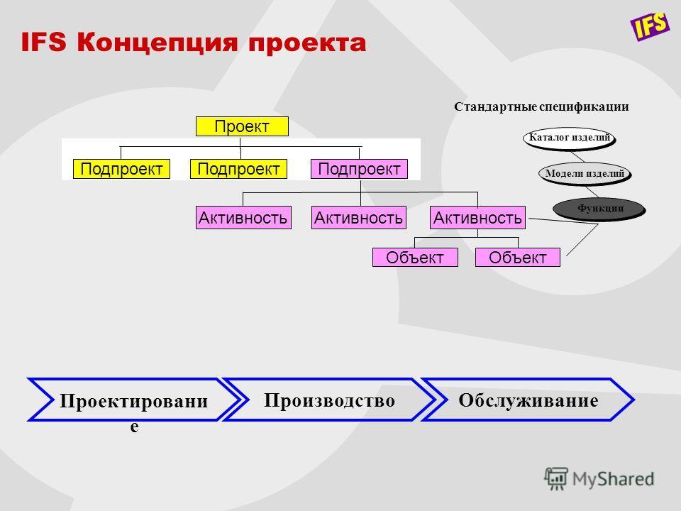 Проект IFS Концепция проекта Стандартные спецификации Каталог изделий Модели изделий Функции Объект Активность Проектировани е ОбслуживаниеПроизводство Подпроект