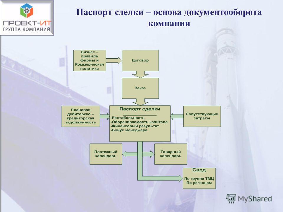 Паспорт сделки – основа документооборота компании