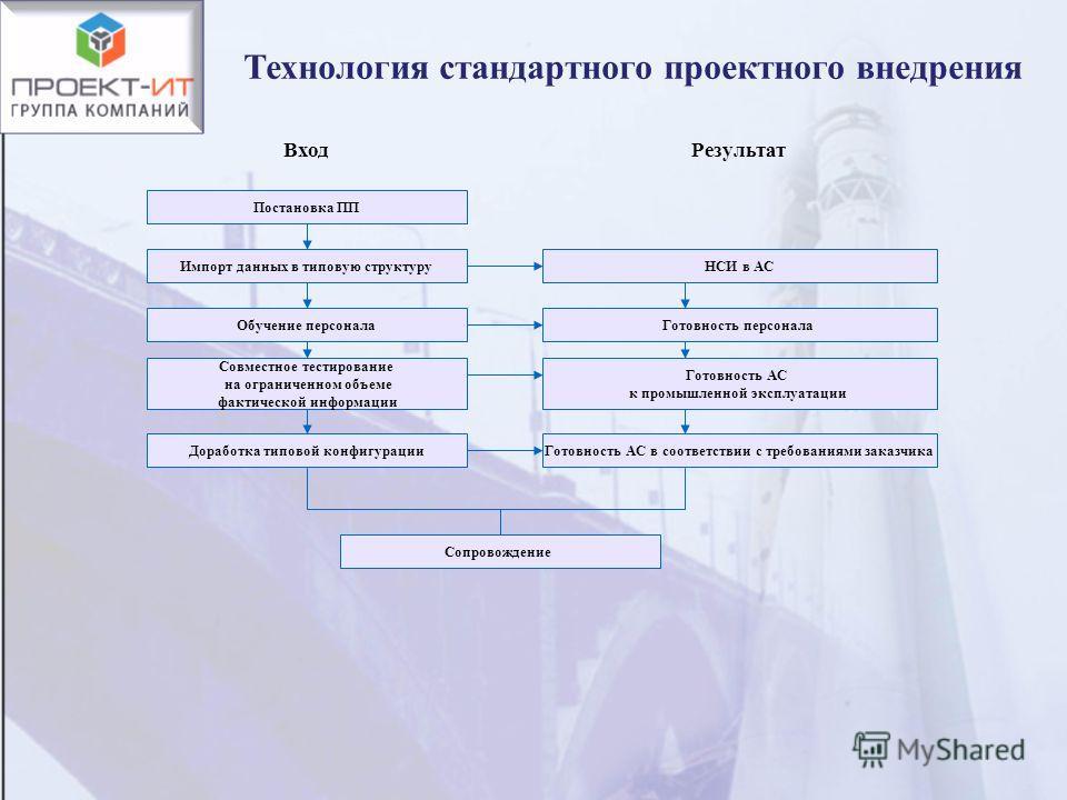 Технология стандартного проектного внедрения ВходРезультат Постановка ПП Импорт данных в типовую структуруНСИ в АС Доработка типовой конфигурацииГотовность АС в соответствии с требованиями заказчика Обучение персоналаГотовность персонала Совместное т