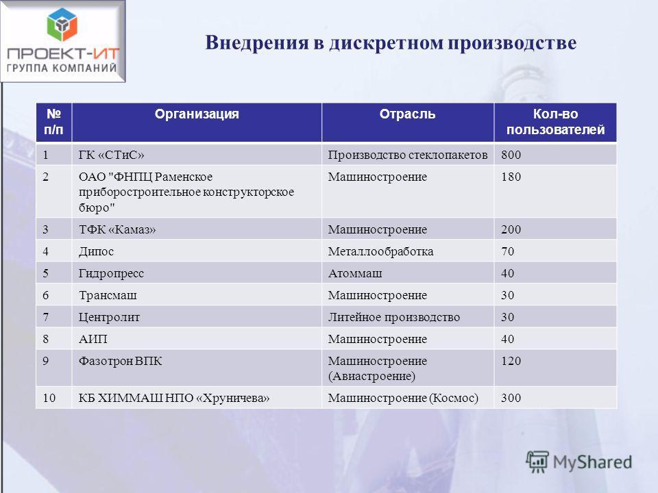 п/п ОрганизацияОтрасльКол-во пользователей 1ГК «СТиС»Производство стеклопакетов800 2ОАО