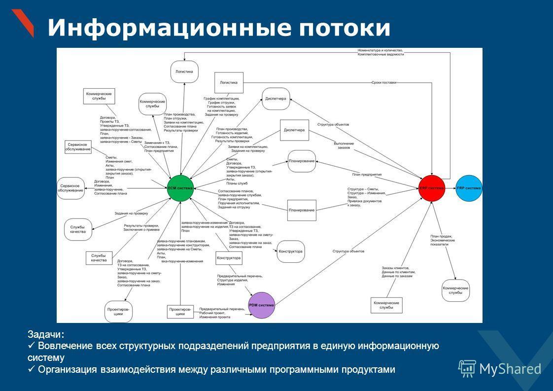 Информационные потоки Задачи : Вовлечение всех структурных подразделений предприятия в единую информационную систему Организация взаимодействия между различными программными продуктами