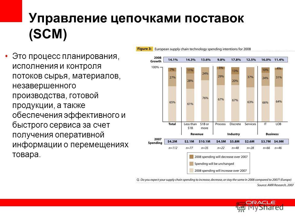 Управление цепочками поставок (SCM) Это процесс планирования, исполнения и контроля потоков сырья, материалов, незавершенного производства, готовой продукции, а также обеспечения эффективного и быстрого сервиса за счет получения оперативной информаци