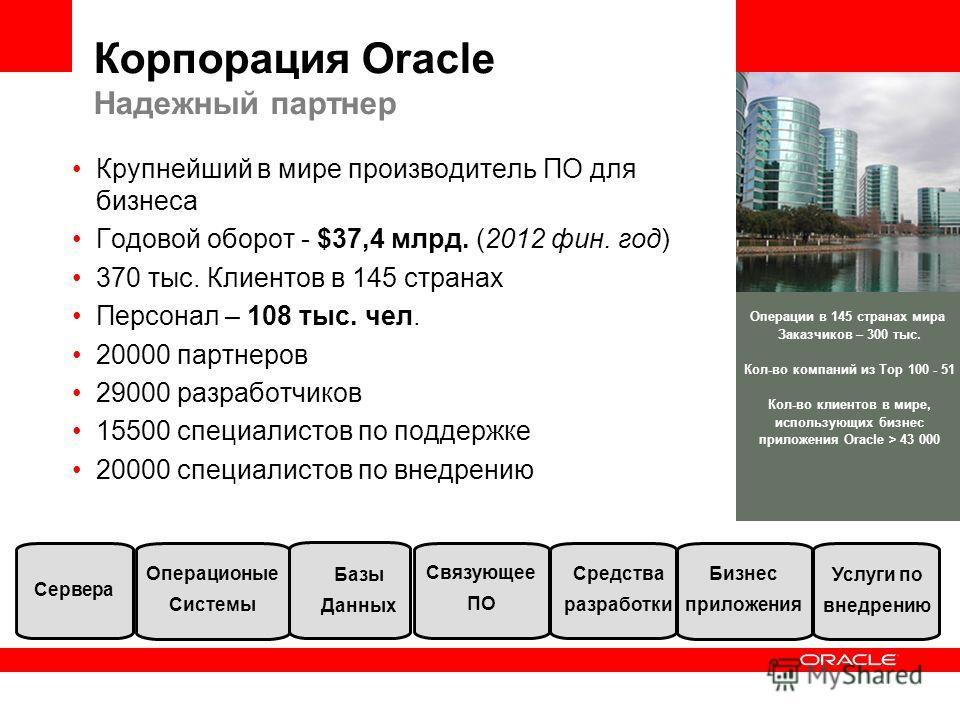 Корпорация Oracle Надежный партнер Крупнейший в мире производитель ПО для бизнеса Годовой оборот - $37,4 млрд. (2012 фин. год) 370 тыс. Клиентов в 145 странах Персонал – 108 тыс. чел. 20000 партнеров 29000 разработчиков 15500 специалистов по поддержк