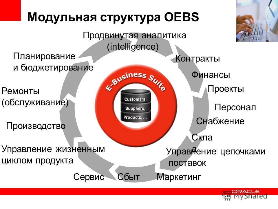 Модульная структура OEBS Снабжение Сбыт Скла д Ремонты (обслуживание) Маркетинг Управление цепочками поставок Управление жизненным циклом продукта Продвинутая аналитика (intelligence) Персонал Финансы Проекты Планирование и бюджетирование Производств